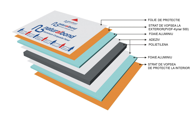 aluminiu-comozit-bond-placari